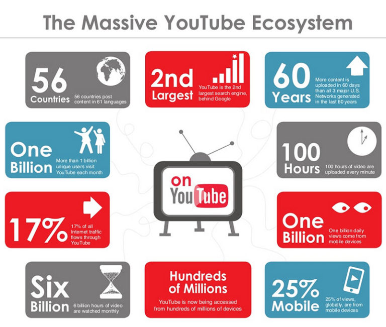 YouTube-Engagement-768x651